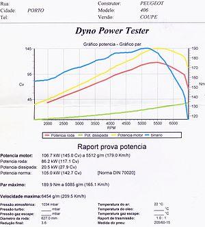 Relatório e curvas caracteristicas de motor a ...