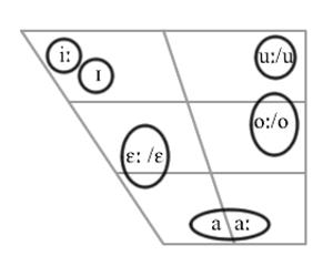 Czech phonology