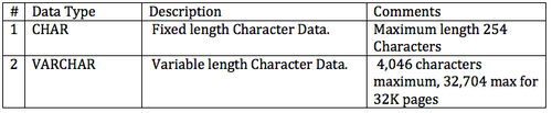 DB2 Character Data Types.png