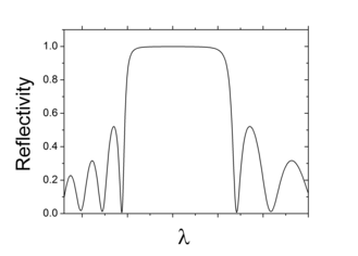 Distributed Bragg reflector - Calculated reflectivity of a schematic DBR structure