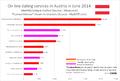 DatingWebSites Austria.png
