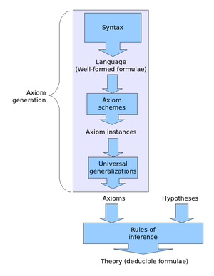 A graphic representation of the deduction system