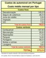 Despesas mensais com o automóvel em Portugal.png