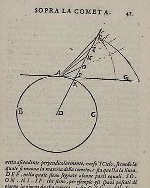 Discourse on Comets - Diagram showing Galileo's conjecture that comets travelled in straight lines