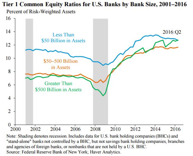 Dodd Frank Tier 1 ratios