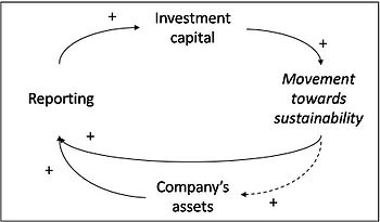Economic analysis chart of movement towards sustainability.jpg