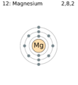 Electron shell 012 magnesium.png