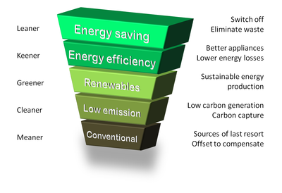 The Energy Hierarchy with the most favoured options at the top
