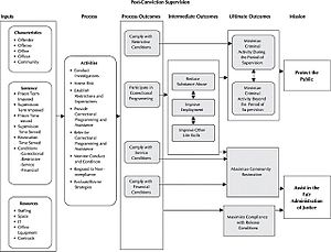 United States federal probation and supervised release - The life cycle of federal supervision for a defendant.