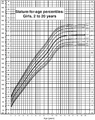 Female Growth Chart.PNG