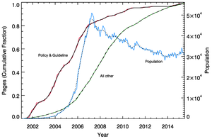 Iron law of oligarchy - Cumulative growth in Wikipedia policy (red/solid line) and non-policy (green/dashed line) pages, overlaid on active population (blue/dotted line). Policy creation precedes the arrival of the majority of users, while the creation of non-policy pages, usually in the form of essay and commentary, lags the growth in population.
