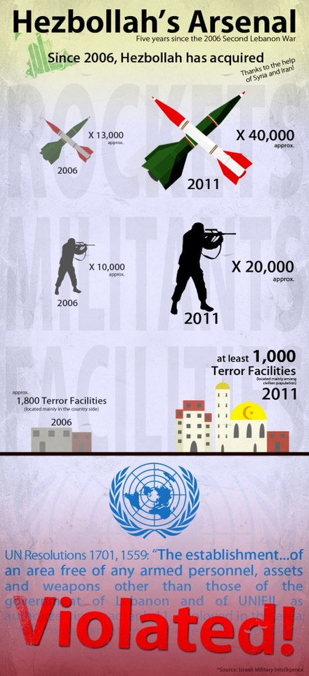 An infographic produced by the Israel Defence Force criticizing Hezbollah's violations of United Nations Security Council Resolution 1701. The resolution calls for Hezbollah to remain disarmed and bans paramilitary activity south of the Litani River. Flickr - Israel Defense Forces - Infographic, Hezbollah's Arsenal of Rockets.jpg