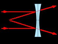 58c9830587 Física/Óptica/Lentes - Wikilibros