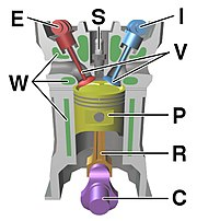 Components of a typical, four stroke cycle, DOHC piston engine. (E) Exhaust camshaft, (I) Intake camshaft, (S) Spark plug, (V) Valves, (P) Piston, (R) Connecting rod, (C) Crankshaft, (W) Water jacket for coolant flow.