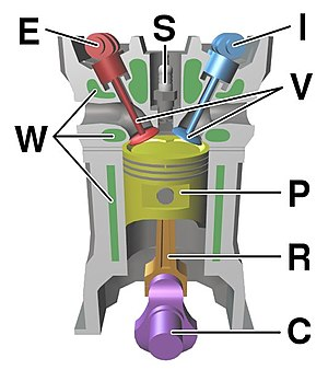 Camshaft - Image: Four stroke engine diagram
