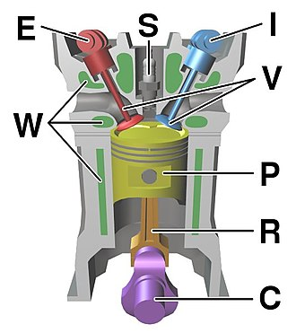 Internal combustion engine - Diagram of a cylinder as found in 4-stroke gasoline engines.: C – crankshaft. E – exhaust camshaft. I – inlet camshaft. P – piston. R – connecting rod. S – spark plug. V – valves. red: exhaust, blue: intake. W – cooling water jacket. gray structure – engine block.