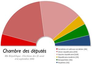 French legislative election, 1881 - Image: France Chambre des deputes 1881