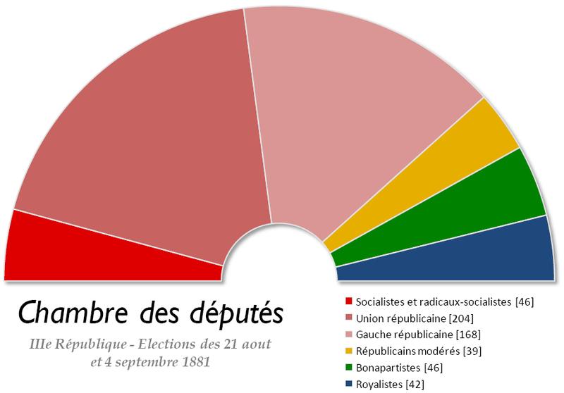 Fichier:France Chambre des deputes 1881.png