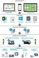 GMP environmental monitoring architecture.jpg