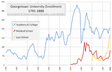 A line graph of years from 1791 to 1888 with three subjects, the first in blue representing the Academy and College rises up from 69 in 1791 to 333 at its peak in 1857 followed by sudden drop and leveling around 200. The second, in red, represents the Medical School and begins in 1851 quickly peaking at 127 and then falling again while the third, in yellow, represents the law school which begins in 1871 and steadily rises to 168.