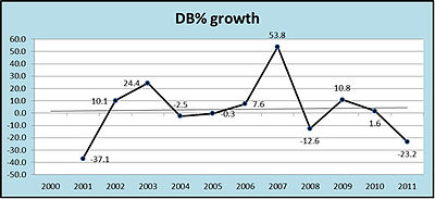 Ghana Defence budget percentage growth.jpg