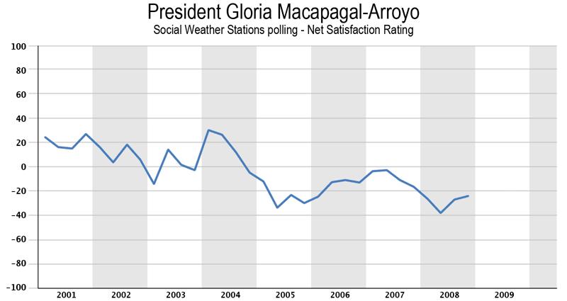 Gloria Macapagal-Arroyo net satisfaction