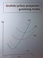 Graf prosječnih i graničnih troškova.png