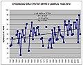 Graff yn dangos newid yn nyddiad yr eira cyntaf ar y Carneddau ers 1942 (data Les Larsen gyda chaniatad).jpg