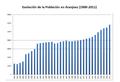 Grafica poblacion aranjuez new.png