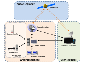 Ground segment - A simplified spacecraft system. Orange arrows denote radio links; black arrows denote ground network links.