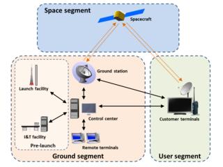Ground segment ground-based elements of a spacecraft system
