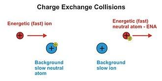 Energetic neutral atom - Image: Gruntman ena 01
