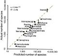 How-Many-Species-Are-There-on-Earth-and-in-the-Ocean-pbio.1001127.g002.jpg