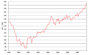 Graph showing Japanese yen and Euro exchange r...