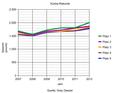 Kürbisrekorde 2007-2012.png