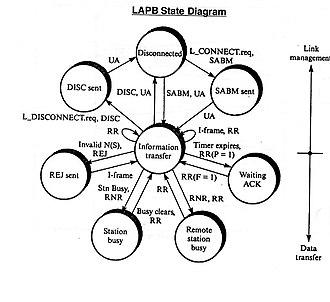 LAPB - LAPB state Diagram