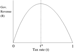 t* represents the rate of taxation at which maximal revenue is generated. Note: This diagram is not to scale; t* could theoretically be anywhere, not necessarily in the vicinity of 50% as shown here.