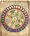 Liber Floridus — Personifikation der Weltzeit eingerahmt von den sechs Weltaltern.jpg