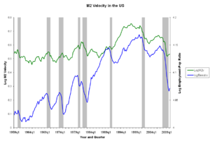 Chart of M2 money velocity and employment-popu...