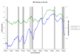Velocity of money Rate of money changing hands