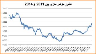 MASI index - MASI index 2011-2014