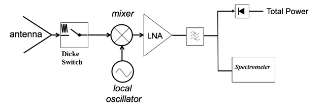Microwave Radiometer Wikipedia