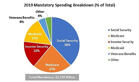 Government spending in the United States - Wikipedia