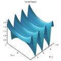 NevilleThetaN Maple complex plot.png