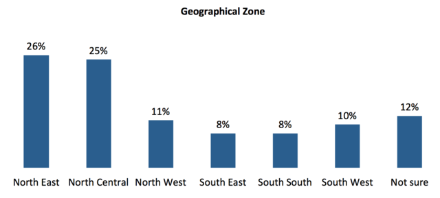 Nigeria survey WMF 2016 Zone.png