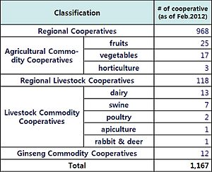National Agricultural Cooperative Federation - Number of member cooperatives as of February 2012