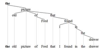 Noun phrase - Noun phrase tree 2'