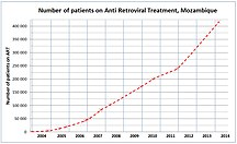 Mozambique-Sundhed-Number of patients on Anti Retroviral Treatment in Mozambique 2003-2011