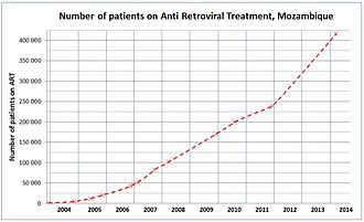 HIV/AIDS in Mozambique - The increase in number of HIV positive Mozambicans on Antiretroviral treatment, 2003–14.