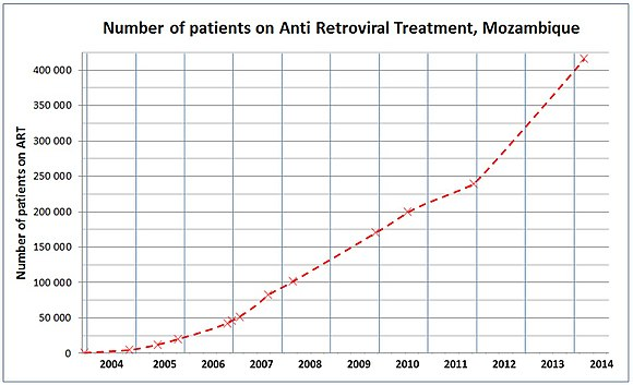 The increase in number of HIV positive Mozambicans on Antiretroviral treatment, 2003-14 Number of patients on Anti Retroviral Treatment in Mozambique 2003-2011.jpg